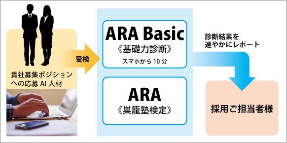 ARAの概要